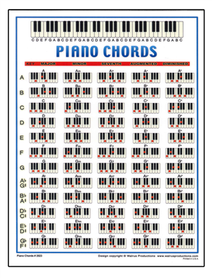 graphic relating to Piano Chords Chart Printable titled Piano Chords Mini Chart